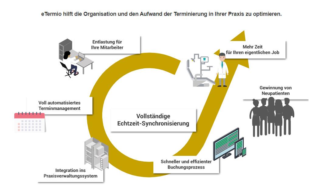 eTermio Synchronisierung Vorteile (Bild: eTermio)